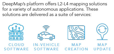 DeepMap  - suite of services