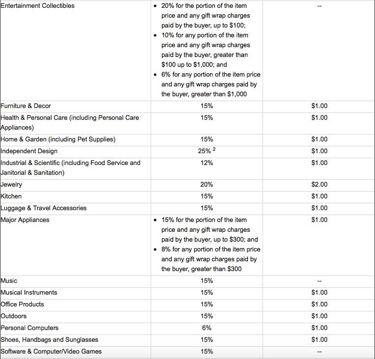 amazon fulfillment cost