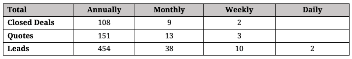 Sales Activity Goals Broken Down Monthly and Weekly