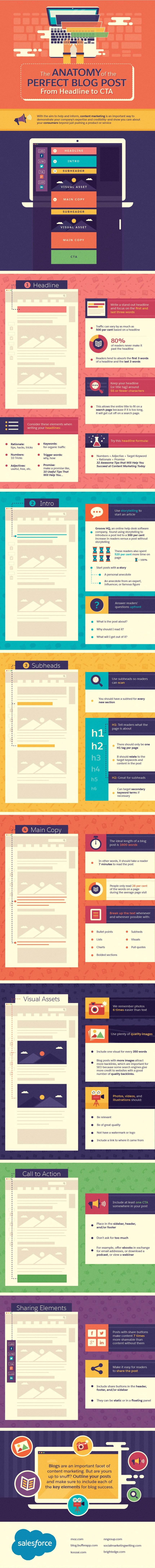 Anatomy of a Blog Post