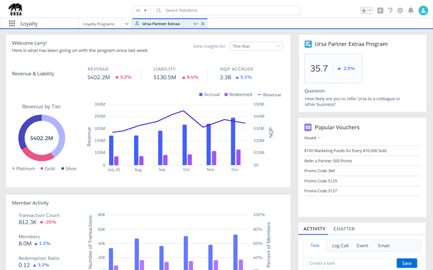 With Tableau CRM for Loyalty Management, companies can measure program performance, member acquisition and engagement, and partner performance in a dashboard