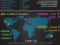 Administrator Vs Developer Infographic