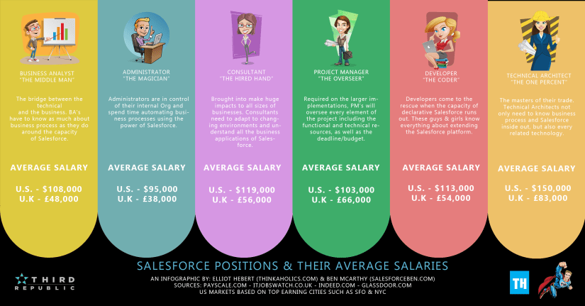 SFBEN_INFOGRAPHIC_SALARIES_final