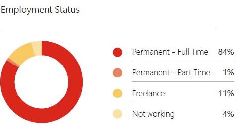 Employementstatus