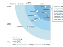 Salesforce Health Cloud named Leader in Enterprise Health Clouds by Forrester