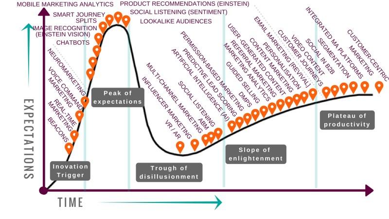 """, Le cycle de battage médiatique de Salesforce Marketing Automation – Une interprétation<span class=""""wtr-time-wrap after-title""""><span class=""""wtr-time-number"""">7</span> minutes de lecture</span>"""