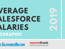 Average Salesforce Salaries 2019 [Infographic]