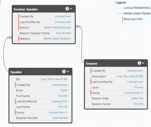 """, Les 7 types de relations dans Salesforce<span class=""""wtr-time-wrap after-title""""><span class=""""wtr-time-number"""">1</span> minutes de lecture</span>"""