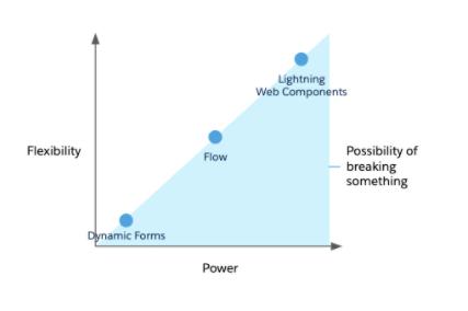 """, Introduction aux guides de décision d&rsquo;architecte: conception de solutions évolutives et pérennes<span class=""""wtr-time-wrap after-title""""><span class=""""wtr-time-number"""">10</span> minutes de lecture</span>"""