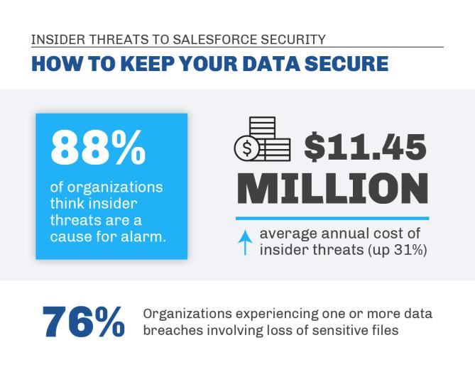 """, Menaces internes à la sécurité de Salesforce: comment protéger vos données<span class=""""wtr-time-wrap after-title""""><span class=""""wtr-time-number"""">6</span> minutes de lecture</span>"""
