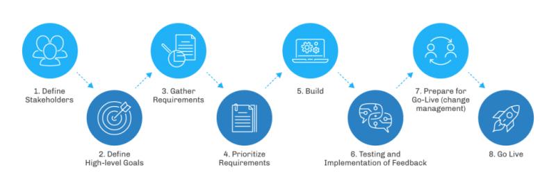 """, Guide ultime pour une implémentation Salesforce<span class=""""wtr-time-wrap after-title""""><span class=""""wtr-time-number"""">21</span> minutes de lecture</span>"""