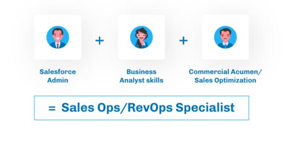 """, Sales Ops vs Salesforce Admin : Ops est-il le nouvel administrateur ?<span class=""""wtr-time-wrap after-title""""><span class=""""wtr-time-number"""">13</span> minutes de lecture</span>"""