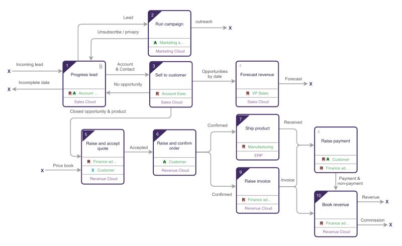 """, Introduction à la notation universelle des processus (UPN) pour la cartographie des processus Salesforce<span class=""""wtr-time-wrap after-title""""><span class=""""wtr-time-number"""">1</span> minutes de lecture</span>"""