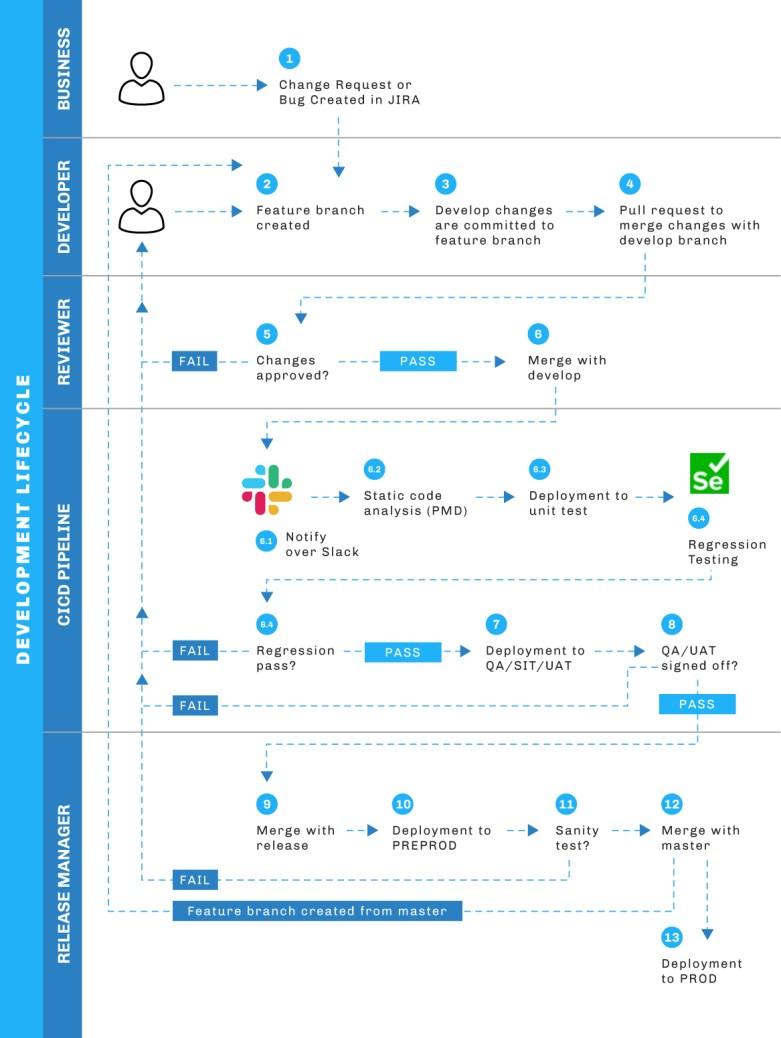 """, Comment créer un pipeline DevOps réussi pour Salesforce<span class=""""wtr-time-wrap after-title""""><span class=""""wtr-time-number"""">13</span> minutes de lecture</span>"""