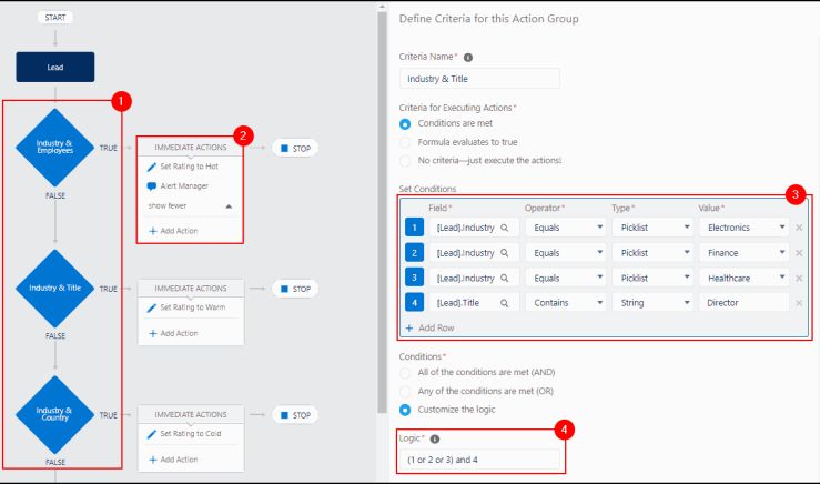 """, L&rsquo;histoire et l&rsquo;avenir de l&rsquo;automatisation de Salesforce<span class=""""wtr-time-wrap after-title""""><span class=""""wtr-time-number"""">8</span> minutes de lecture</span>"""