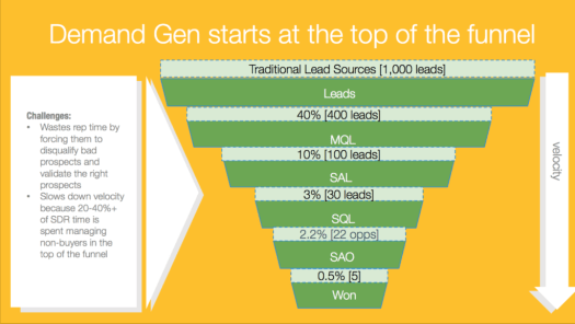 Traditional Demand Gen Funnel