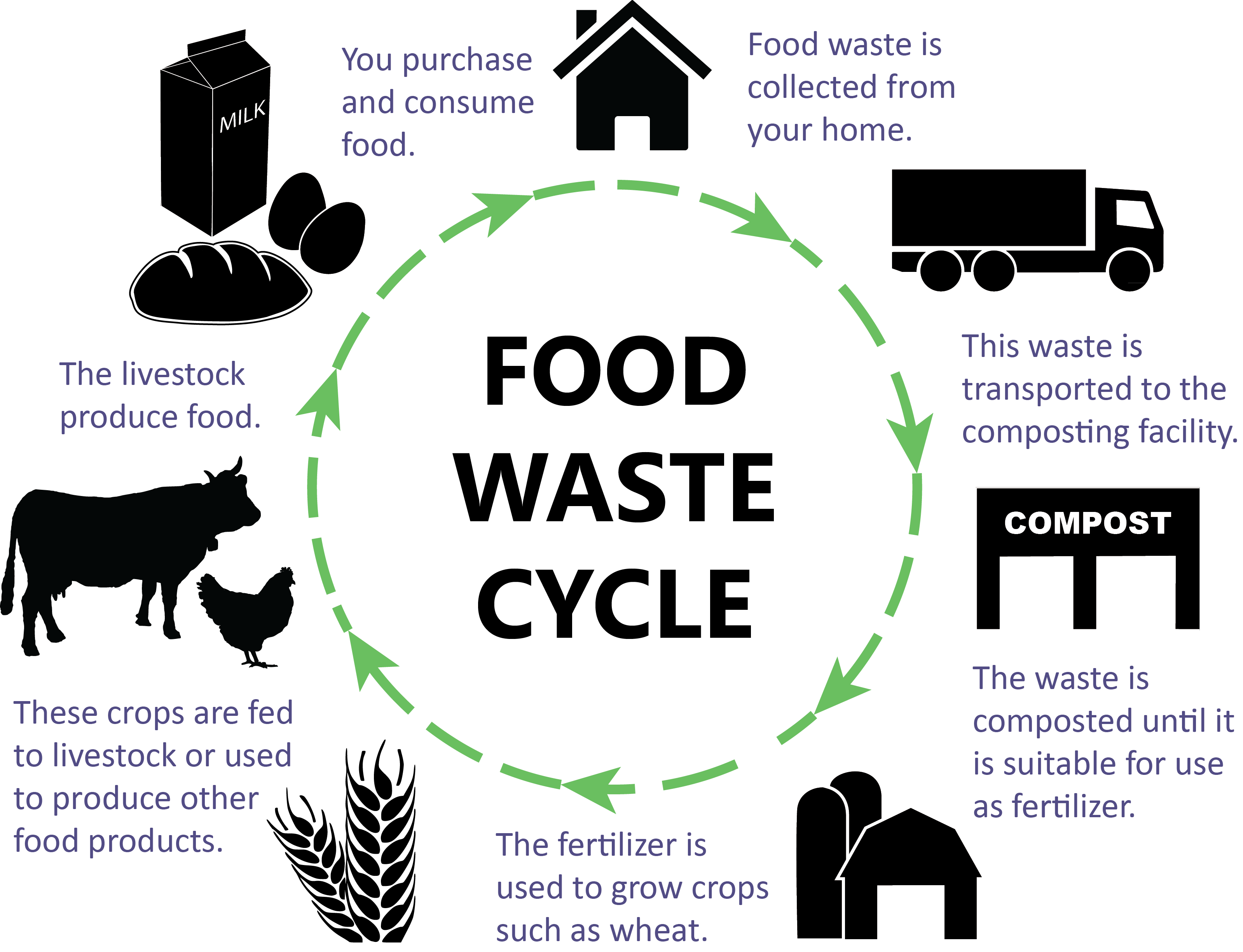 Waste Cycle Pictures To Pin