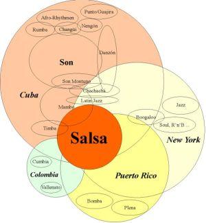 Salsa History Infographic