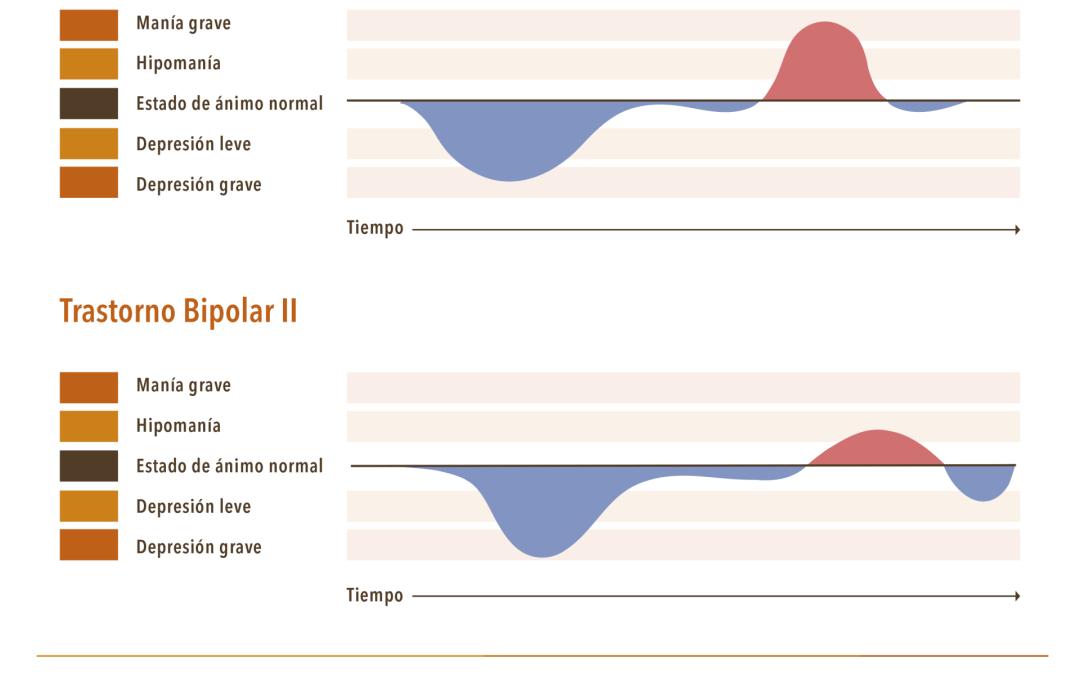 ¿Hay diferentes tipos de Trastorno Bipolar?