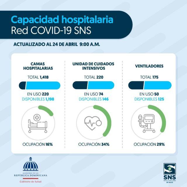 Hospitales públicos registran 84% disponibilidad en camas para pacientes COVID-19 a nivel nacional, según el SNS