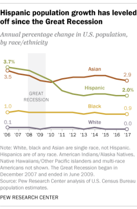 Latino population growth via Pew 2017