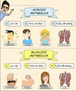 ¿Cuáles son las causas de la Acidosis Metabólica?