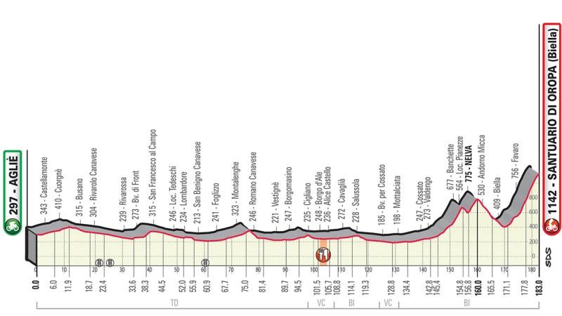 Domani strade chiuse per il Gran Piemonte il giro ciclistico che transita da Salussola