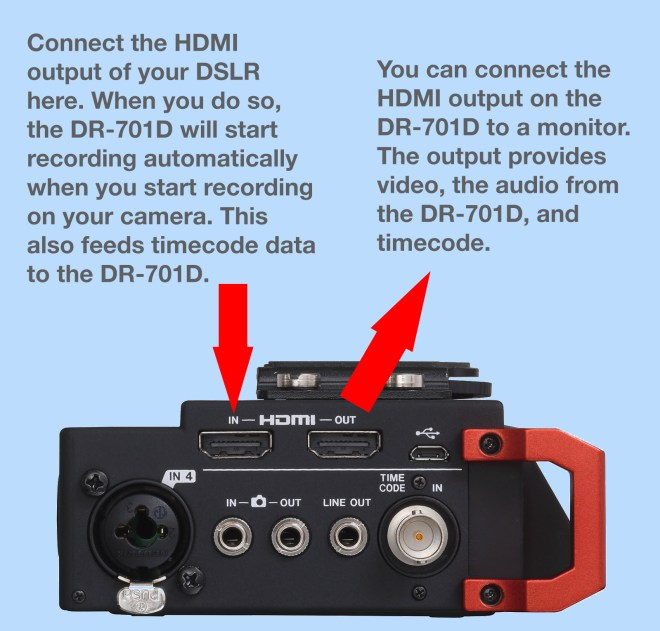 A graphic that explains the HDMI ports on the DR-701D