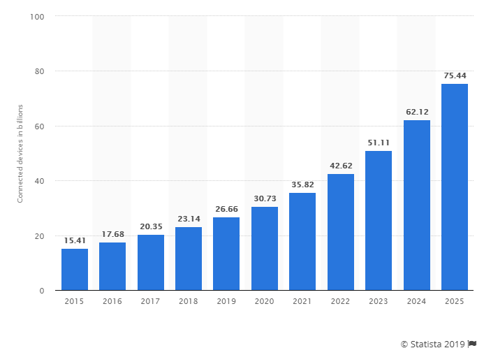 number-of-IoT-connected-devices-2019-photo