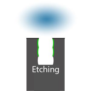 Bosch Etch 6