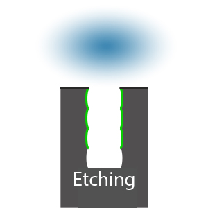 Bosch Etch 8