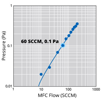 High Conductance Vacuum Pump