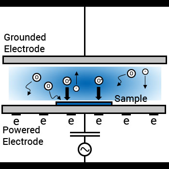 SAMCO RIE Mode of Plasma Cleaner
