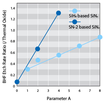 BHF etch rate of SiH4 based SiNx and SN-2 based SiNx