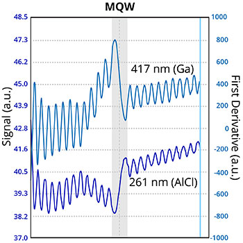 Endpoint Detection for AlGaAs VCSEL Fabrication