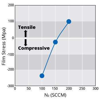 Stress Control of Liquid Source SiN Film
