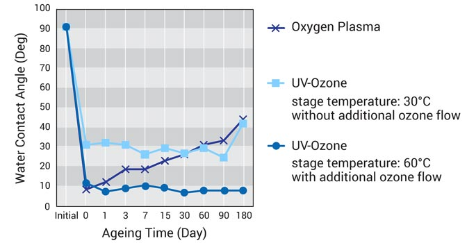 Long-term stable surface modification of polymers by UV-Ozone treatment