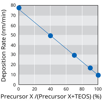 Deposition Rate of PECVD TiO2 Film