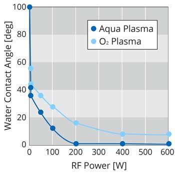 Contact angle after Aqua plasma or O2 plasma treatment