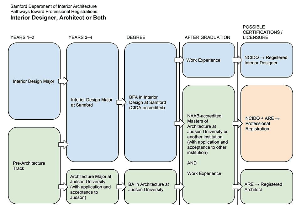 Interior Design Professional Organizations