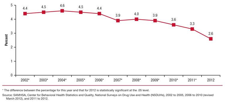 Use Chart Inhalant Statistic