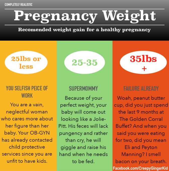 pregnancy weight