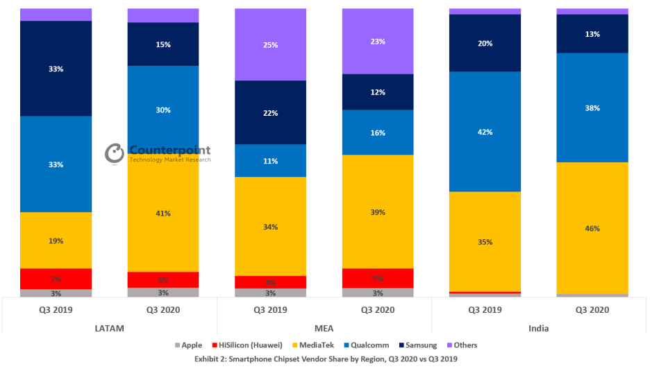 Exynos Processor Market Share Q3 2020 vs Q3 2019 LATAM India Middle East Asia