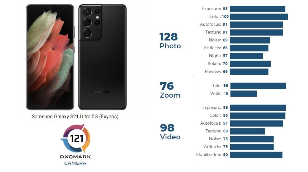 Samsung Galaxy S21 Ultra DxOMark camera review rating