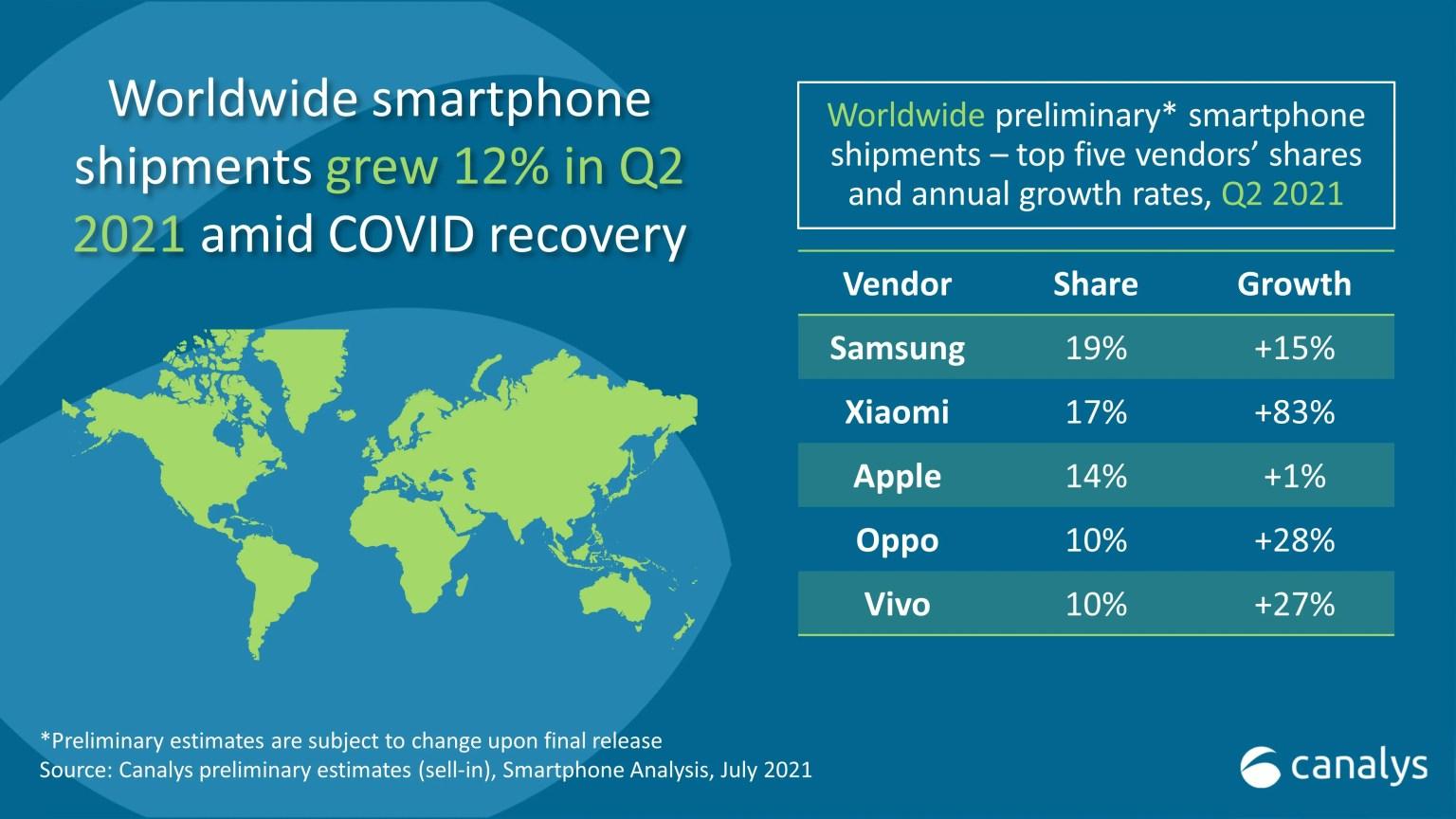 Samsung Smartphone Market Share Global Q2 2021 Canalys