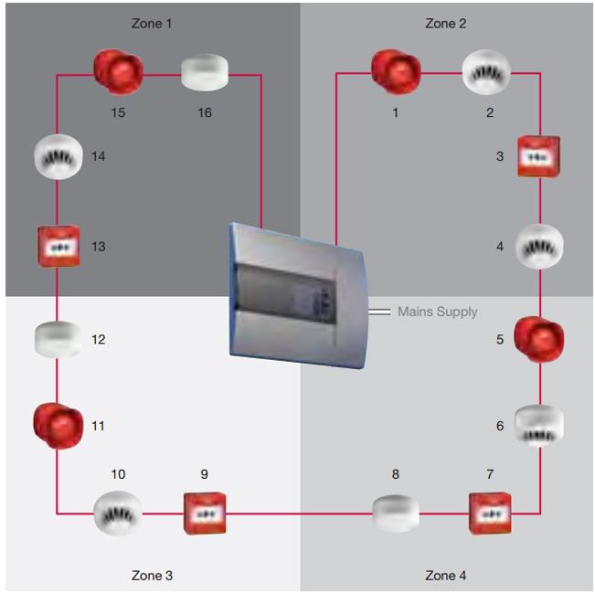 addressable fire alarm system  sammraksha digital security