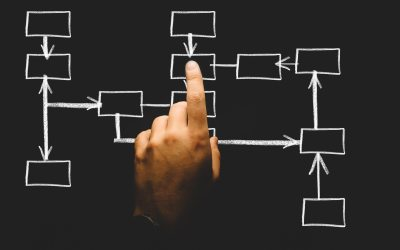 How to Use Mind Mapping for Your Next Writing Project