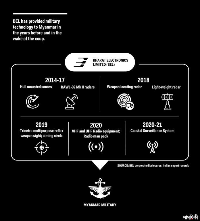 myanmar surveillance ভারতীয় কোম্পানি মিয়ানমারের সামরিক জান্তার কাছে নিরাপত্তা সরঞ্জাম বিক্রি করছে