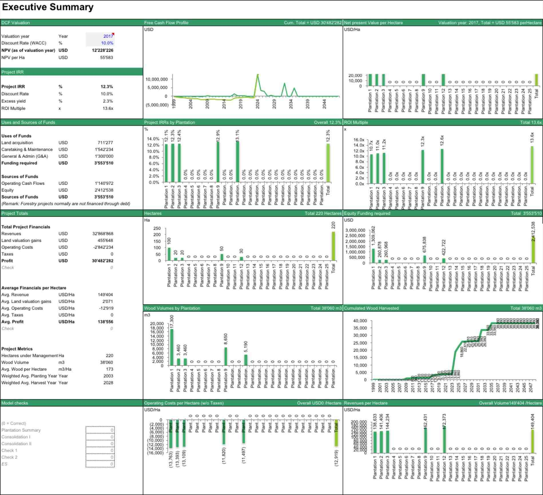 Financial Modeling Excel Templates