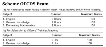 UPSC Combined Defence Services Exam Previous Year Question Papers